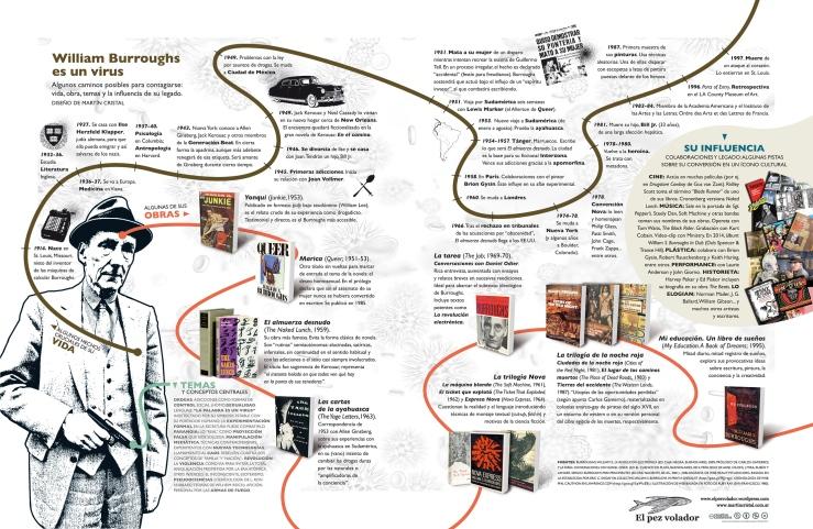 infografia-burroughs-por-martin-cristal